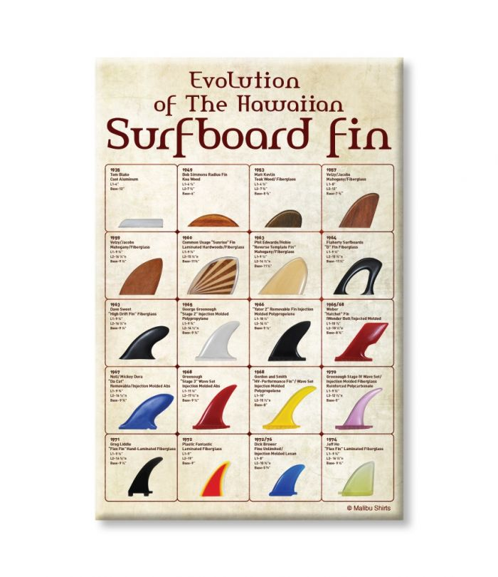 Evolution of HI Surfboard Fins Magnet