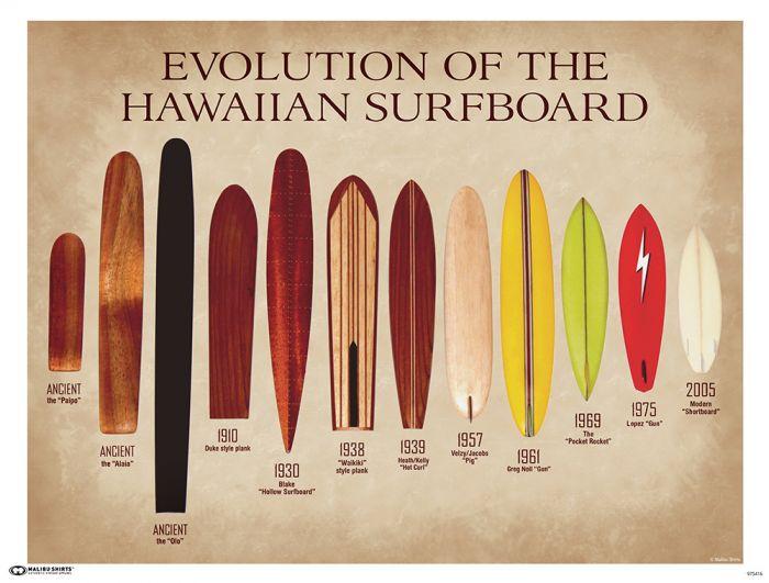 Evolution of Surfboards